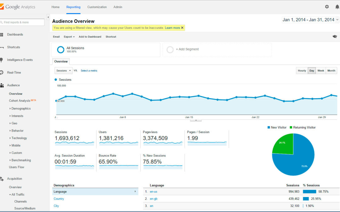 Google Analytics: guida per un uso efficace